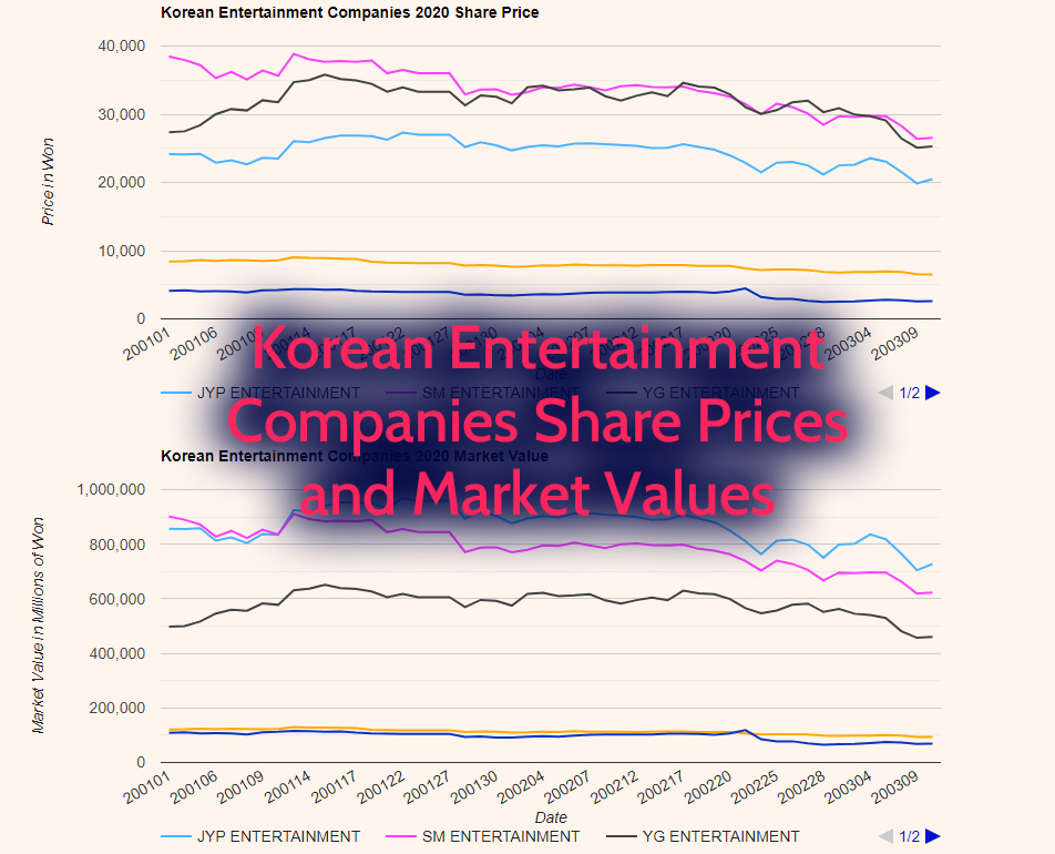 Korean Entertainment Companies 2020 Stock Prices