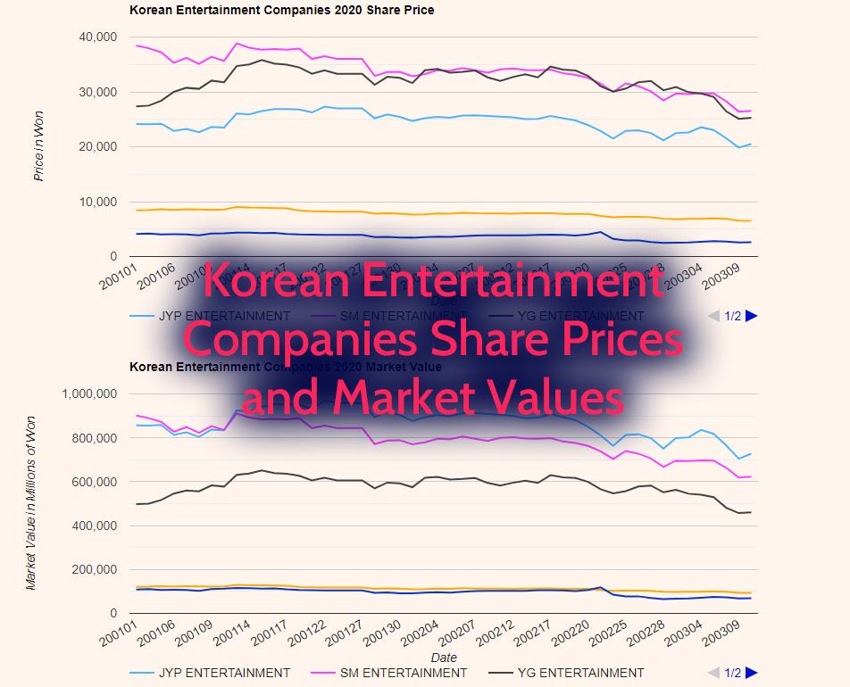 Korean Entertainment Companies 2020 Stock Prices and Market Values