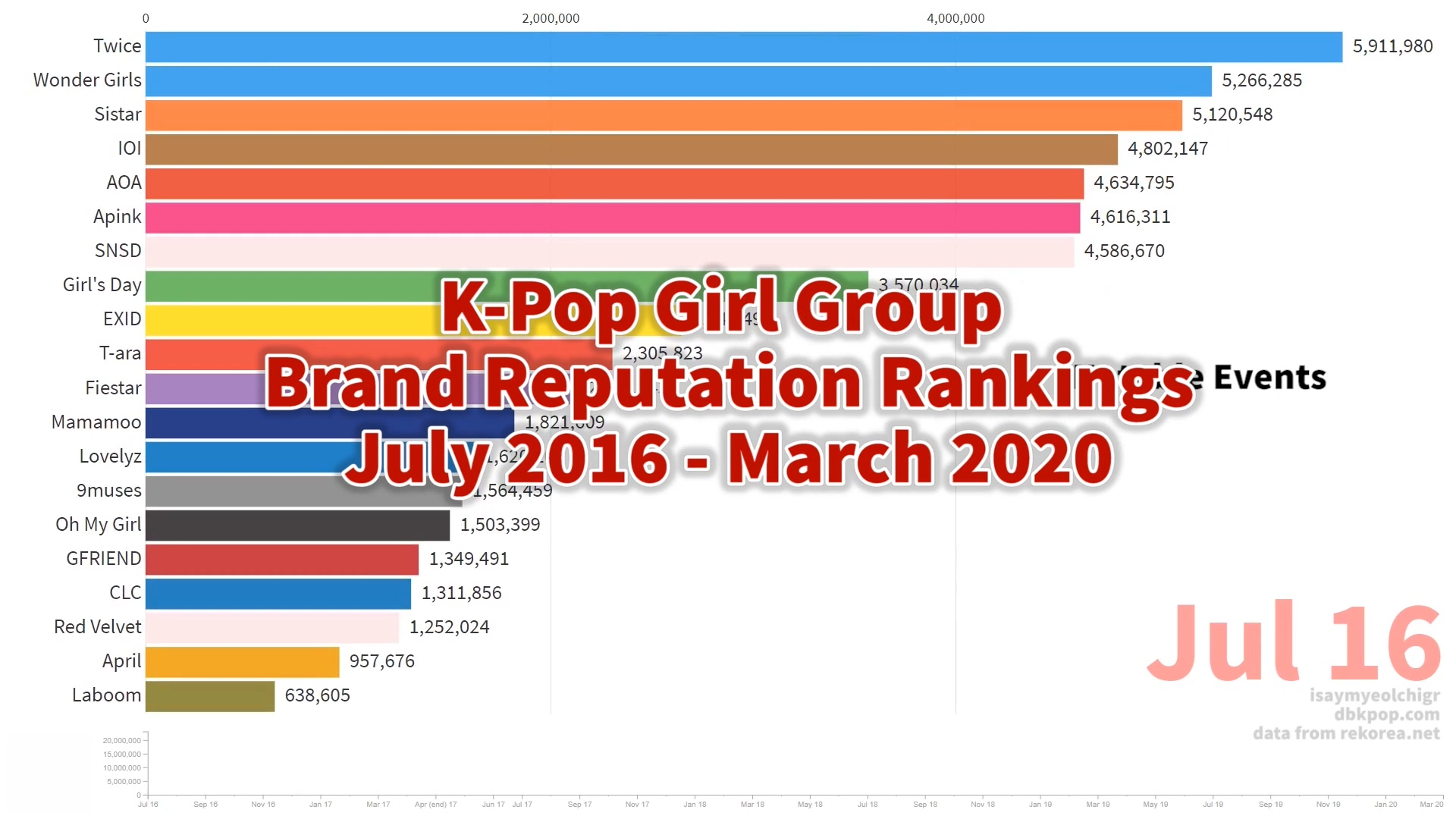 K Pop Girl Group Brand Reputation Rankings Updated List K Pop Database Dbkpop Com